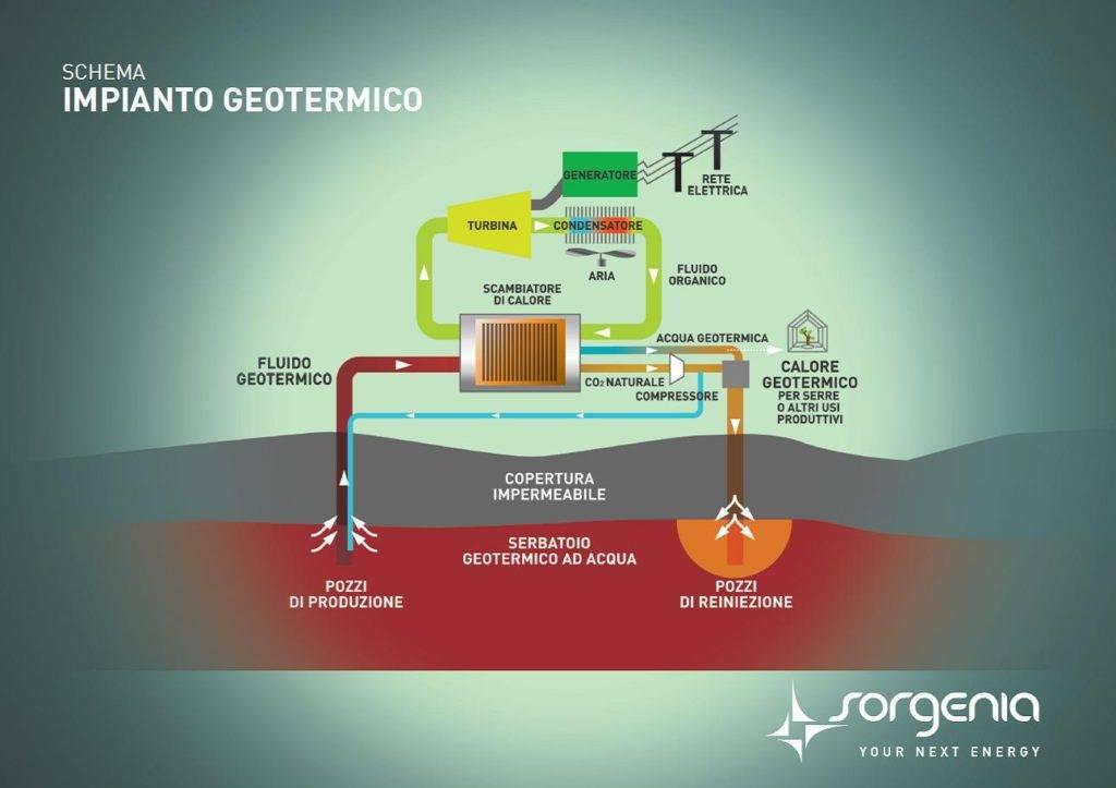 Sorgenia_Schema_Impianto_Geotermico_01